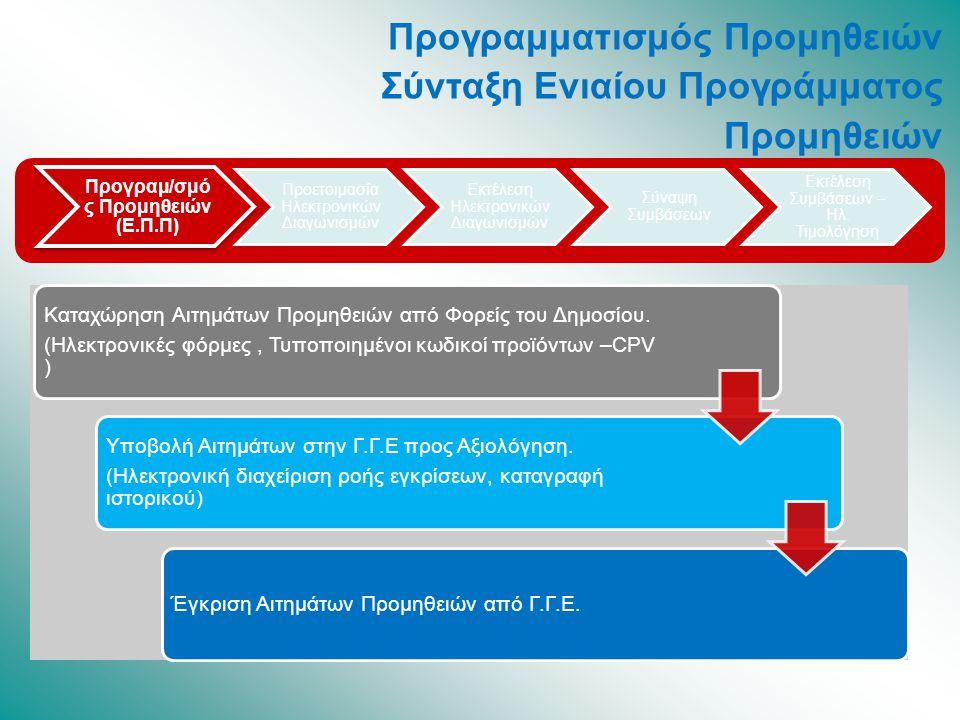 Προγραμ/σμό ς Προμηθειών (Ε.Π.Π) Προετοιμασία Ηλεκτρονικών Διαγωνισμών Εκτέλεση Ηλεκτρονικών Διαγωνισμών Σύναψη Συμβάσεων Εκτέλεση Συμβάσεων – Ηλ.