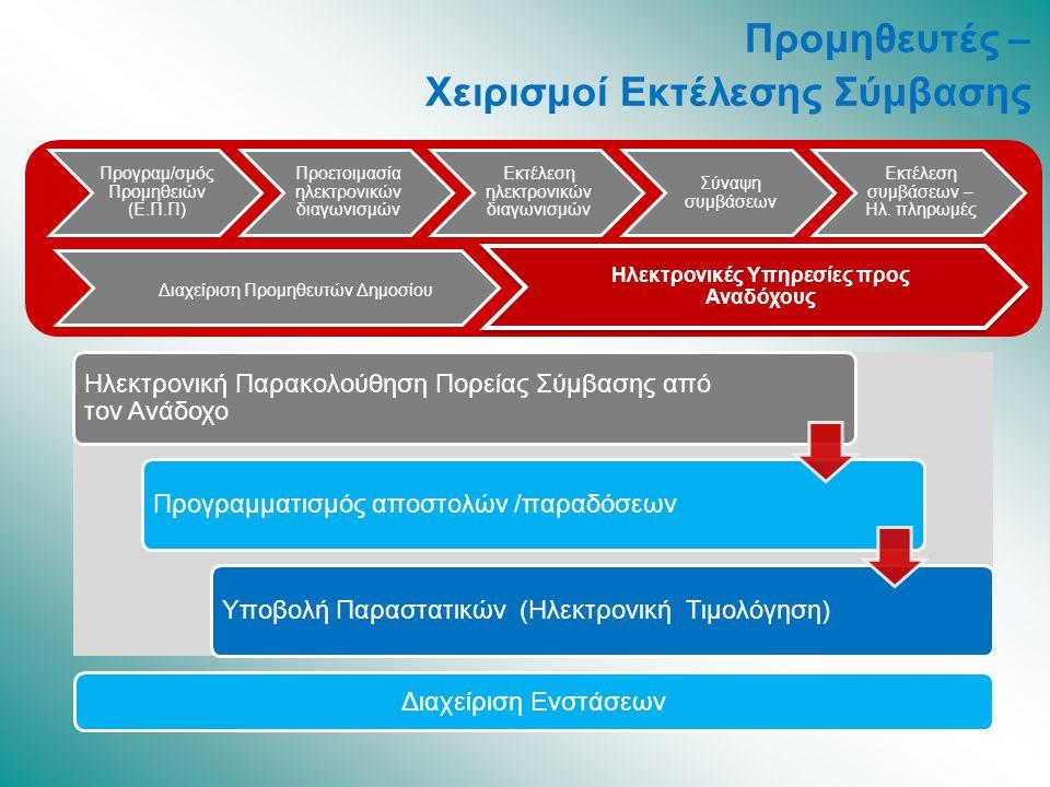 Ηλεκτρονική Παρακολούθηση Πορείας Σύμβασης από τον Ανάδοχο Προγραμματισμός αποστολών /παραδόσεωνΥποβολή Παραστατικών (Ηλεκτρονική Τιμολόγηση) Προγραμ/σμός Προμηθειών (Ε.Π.Π) Προετοιμασία ηλεκτρονικών διαγωνισμών Εκτέλεση ηλεκτρονικών διαγωνισμών Σύναψη συμβάσεων Εκτέλεση συμβάσεων – Ηλ.