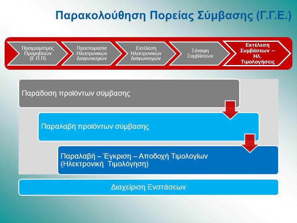 Προγραμ/σμός Προμηθειών (Ε.Π.Π) Προετοιμασία Ηλεκτρονικών Διαγωνισμών Εκτέλεση Ηλεκτρονικών Διαγωνισμών Σύναψη Συμβάσεων Εκτέλεση Συμβάσεων – Ηλ. Τιμο