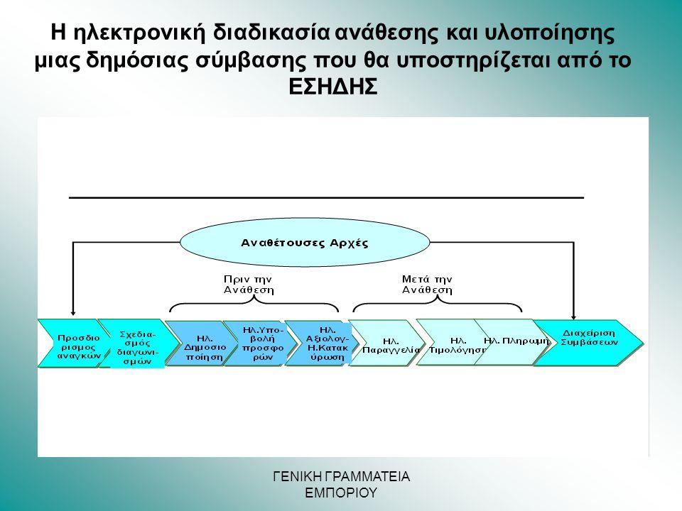 ΓΕΝΙΚΗ ΓΡΑΜΜΑΤΕΙΑ ΕΜΠΟΡΙΟΥ Η ηλεκτρονική διαδικασία ανάθεσης και υλοποίησης μιας δημόσιας σύμβασης που θα υποστηρίζεται από το ΕΣΗΔΗΣ