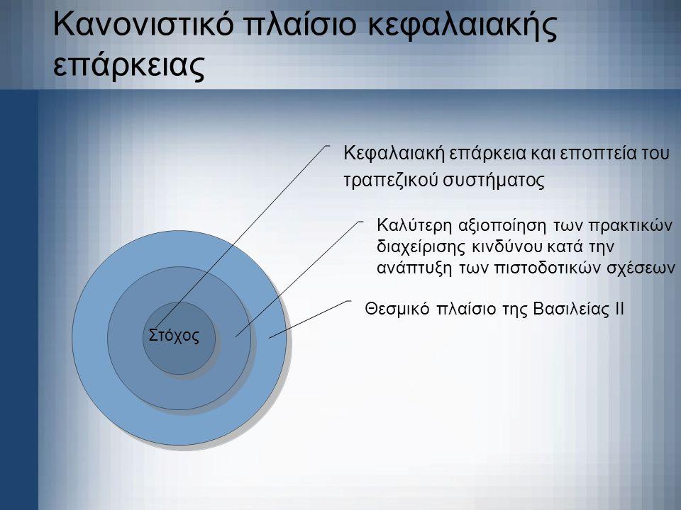 Οι ορίζουσες του νέου τραπεζικού περιβάλλοντος Συσχέτιση Ύψος Απαιτούμενων Κεφαλαίων Διάκριση επιπέδου κινδύνου κάθε πιστοδοτικής σχέσης Βασιλεία ΙΙ Διεθνή Λογιστικά Πρότυπα Αντιστοίχιση Σχηματισμός Προβλέψεων Ποσοστό περιπτώσεων επισφαλών απαιτήσεων