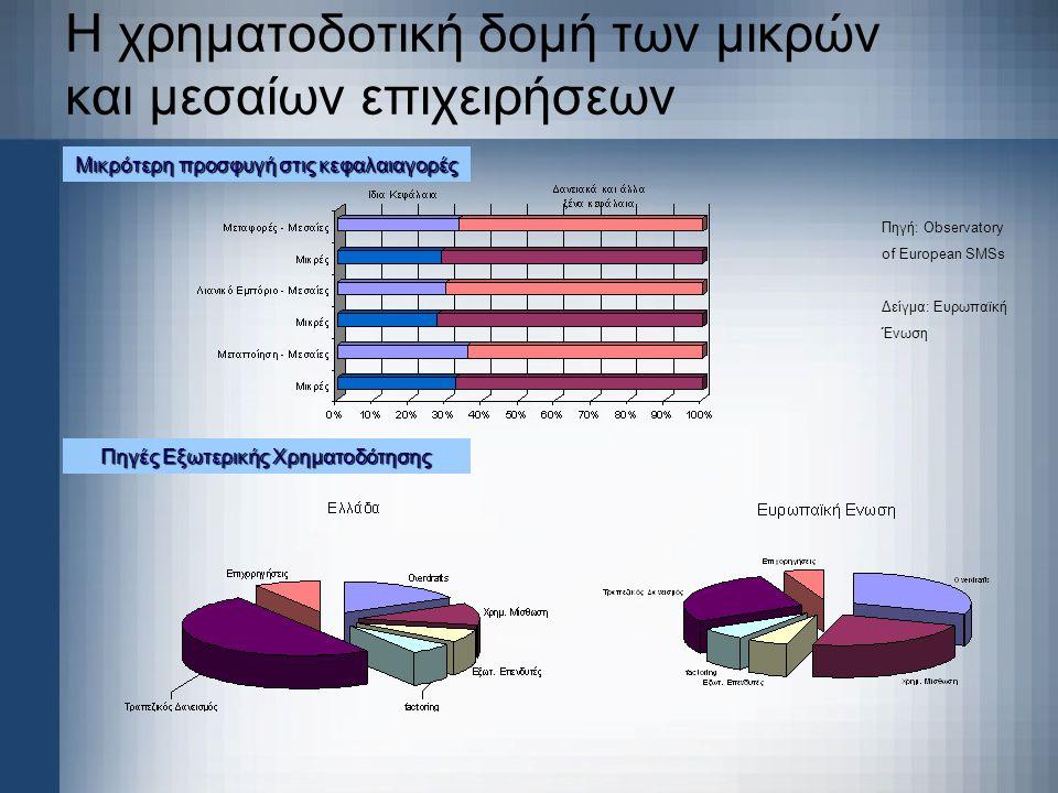 Η χρηματοδοτική δομή των μικρών και μεσαίων επιχειρήσεων Πηγή: Observatory of European SMSs Δείγμα: Ευρωπαϊκή Ένωση Πηγές Εξωτερικής Χρηματοδότησης Μι