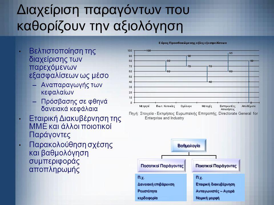 Διαχείριση παραγόντων που καθορίζουν την αξιολόγηση • Βελτιστοποίηση της διαχείρισης των παρεχόμενων εξασφαλίσεων ως μέσο –Αναπαραγωγής των κεφαλαίων
