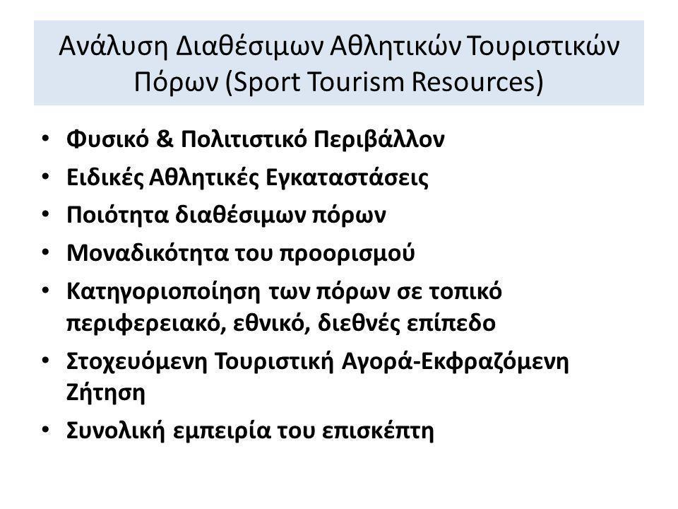 Ανάλυση Διαθέσιμων Αθλητικών Τουριστικών Πόρων (Sport Tourism Resources) • Φυσικό & Πολιτιστικό Περιβάλλον • Ειδικές Αθλητικές Εγκαταστάσεις • Ποιότητ