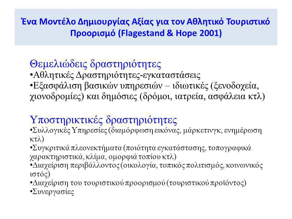 Ένα Μοντέλο Δημιουργίας Αξίας για τον Αθλητικό Τουριστικό Προορισμό (Flagestand & Hope 2001) Θεμελιώδεις δραστηριότητες • Αθλητικές Δραστηριότητες-εγκ