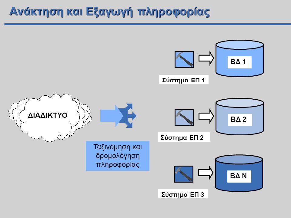 Ανάκτηση και Εξαγωγή πληροφορίας ΔΙΑΔΙΚΤΥΟ Σύστημα ΕΠ 1 ΒΔ 1 Σύστημα ΕΠ 2 ΒΔ 2 Σύστημα ΕΠ 3 ΒΔ N Ταξινόμηση και δρομολόγηση πληροφορίας