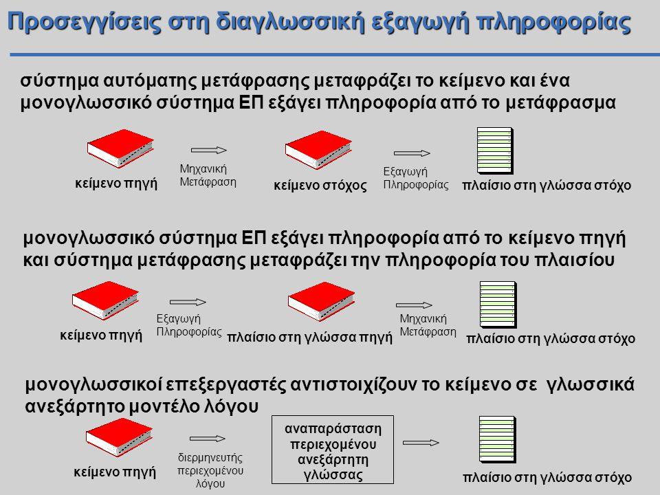 Προσεγγίσεις στη διαγλωσσική εξαγωγή πληροφορίας σύστημα αυτόματης μετάφρασης μεταφράζει το κείμενο και ένα μονογλωσσικό σύστημα ΕΠ εξάγει πληροφορία από το μετάφρασμα πλαίσιο στη γλώσσα στόχο κείμενο πηγή κείμενο στόχος Μηχανική Μετάφραση Εξαγωγή Πληροφορίας μονογλωσσικό σύστημα ΕΠ εξάγει πληροφορία από το κείμενο πηγή και σύστημα μετάφρασης μεταφράζει την πληροφορία του πλαισίου πλαίσιο στη γλώσσα στόχο κείμενο πηγή πλαίσιο στη γλώσσα πηγή Εξαγωγή Πληροφορίας Μηχανική Μετάφραση μονογλωσσικοί επεξεργαστές αντιστοιχίζουν το κείμενο σε γλωσσικά ανεξάρτητο μοντέλο λόγου κείμενο πηγή πλαίσιο στη γλώσσα στόχο διερμηνευτής περιεχομένου λόγου αναπαράσταση περιεχομένου ανεξάρτητη γλώσσας