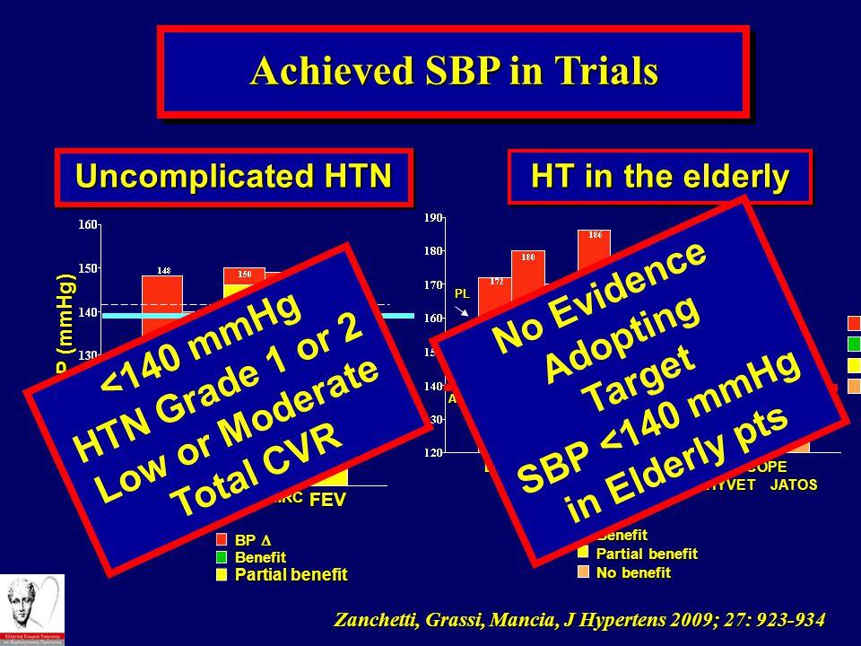 Achieved SBP in Trials Zanchetti, Grassi, Mancia, J Hypertens 2009; 27: 923-934 SBP (mmHg) BP  Benefit Partial benefit OSHDFPAUS MRC FEV Uncomplicate