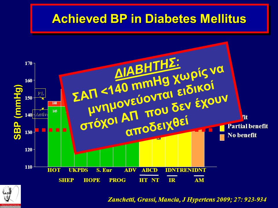 Achieved BP in Diabetes Mellitus SBP (mmHg) HOT SHEP UKPDS S.