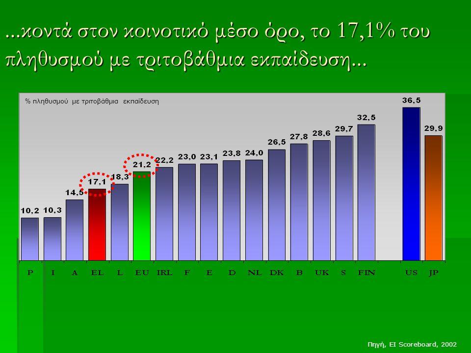 ...κοντά στον κοινοτικό μέσο όρο, το 17,1% του πληθυσμού με τριτοβάθμια εκπαίδευση... Πηγή, EI Scoreboard, 2002 % πληθυσμού με τριτοβάθμια εκπαίδευση