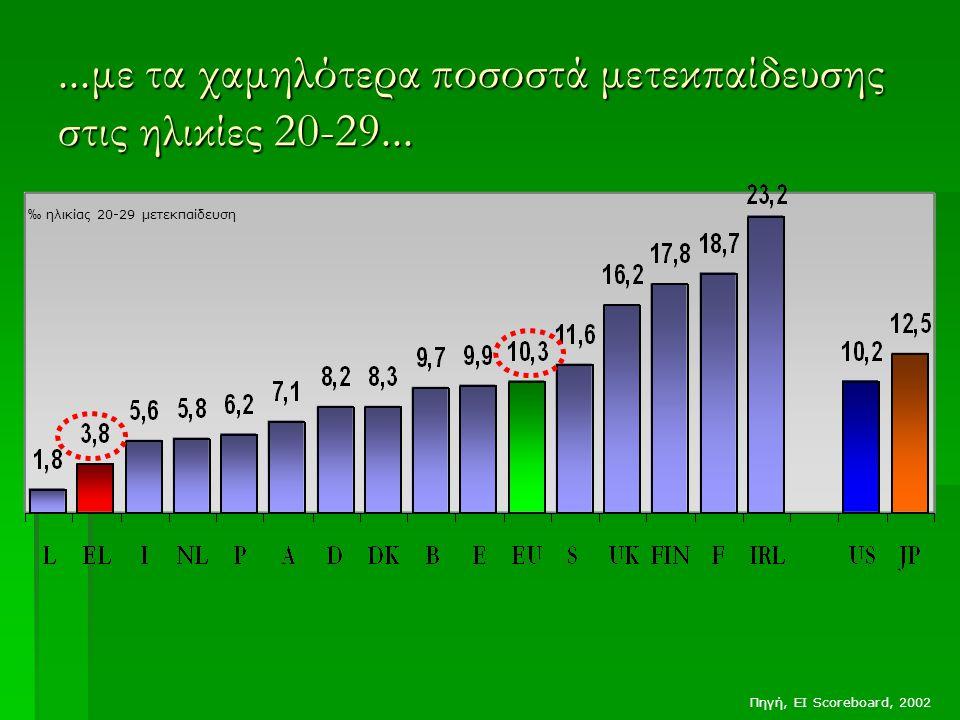 ...με τα χαμηλότερα ποσοστά μετεκπαίδευσης στις ηλικίες 20-29... ‰ ηλικίας 20-29 μετεκπαίδευση Πηγή, EI Scoreboard, 2002