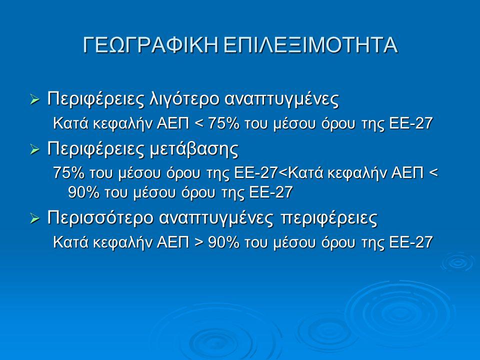 ΓΕΩΓΡΑΦΙΚΗ ΕΠΙΛΕΞΙΜΟΤΗΤΑ  Περιφέρειες λιγότερο αναπτυγμένες Κατά κεφαλήν ΑΕΠ < 75% του μέσου όρου της ΕΕ-27  Περιφέρειες μετάβασης 75% του μέσου όρο