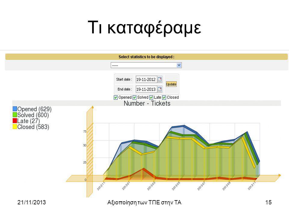 Τι καταφέραμε 21/11/2013Αξιοποίηση των ΤΠΕ στην ΤΑ15