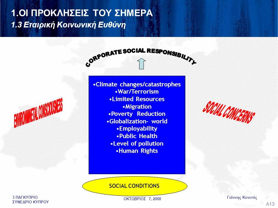 ΟΚΤΩΒΡΙΟΣ 7, 2008 Γιάννης Κονετάς3 ΠΑΓΚΥΠΡΙΟ ΣΥΝΕΔΡΙΟ ΚΥΠΡΟΥ 1.ΟΙ ΠΡΟΚΛΗΣΕΙΣ ΤΟΥ ΣΗΜΕΡΑ 1.3 Εταιρική Κοινωνική Ευθύνη •Climate changes/catastrophes •War/Terrorism •Limited Resources •Migration •Poverty Reduction •Globalization- world •Employability •Public Health •Level of pollution •Human Rights SOCIAL CONDITIONS A13A13