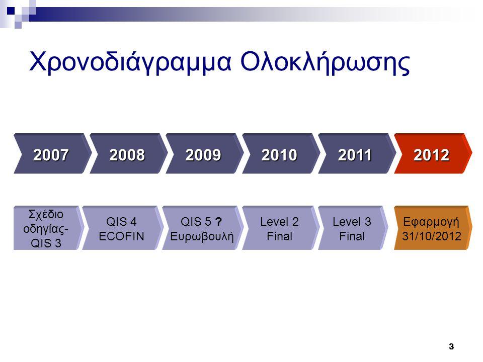 3 Χρονοδιάγραμμα Ολοκλήρωσης 200720082009201020112012 Σχέδιο οδηγίας- QIS 3 QIS 4 ECOFIN Εφαρμογή 31/10/2012 QIS 5 ? Ευρωβουλή Level 2 Final Level 3 F