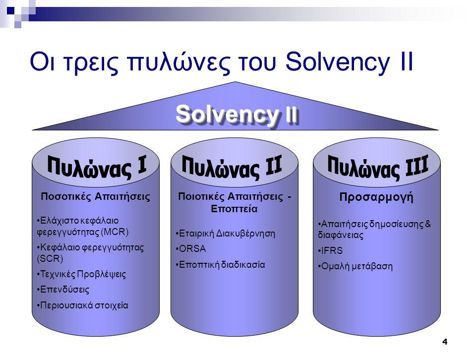 4 Οι τρεις πυλώνες του Solvency II Ποσοτικές Απαιτήσεις •Ελάχιστο κεφάλαιο φερεγγυότητας (MCR) •Κεφάλαιο φερεγγυότητας (SCR) •Τεχνικές Προβλέψεις •Επε