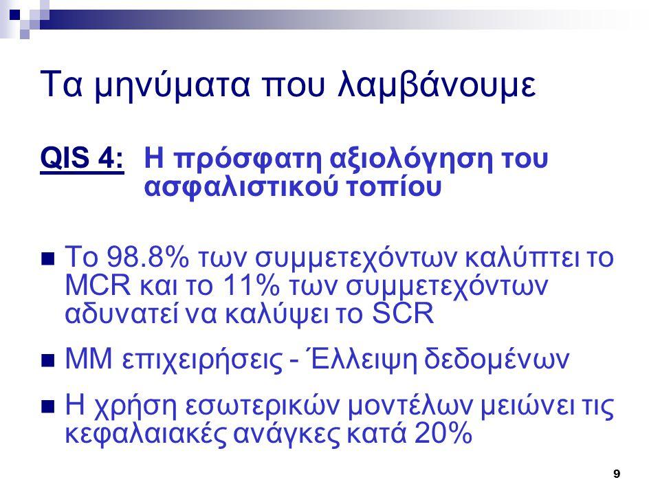9 Τα μηνύματα που λαμβάνουμε QIS 4: H πρόσφατη αξιολόγηση του ασφαλιστικού τοπίου  To 98.8% των συμμετεχόντων καλύπτει το MCR και τo 11% των συμμετεχ