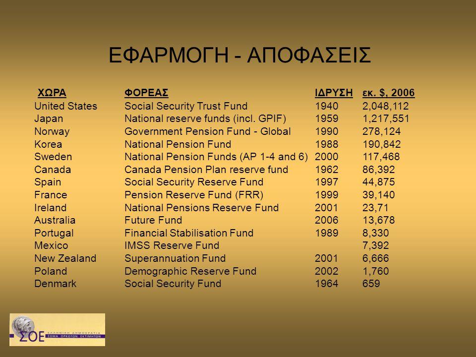 ΕΦΑΡΜΟΓΗ - ΑΠΟΦΑΣΕΙΣ ΧΩΡΑΦΟΡΕΑΣΙΔΡΥΣΗεκ. $, 2006 United States Social Security Trust Fund 1940 2,048,112 Japan National reserve funds (incl. GPIF) 195