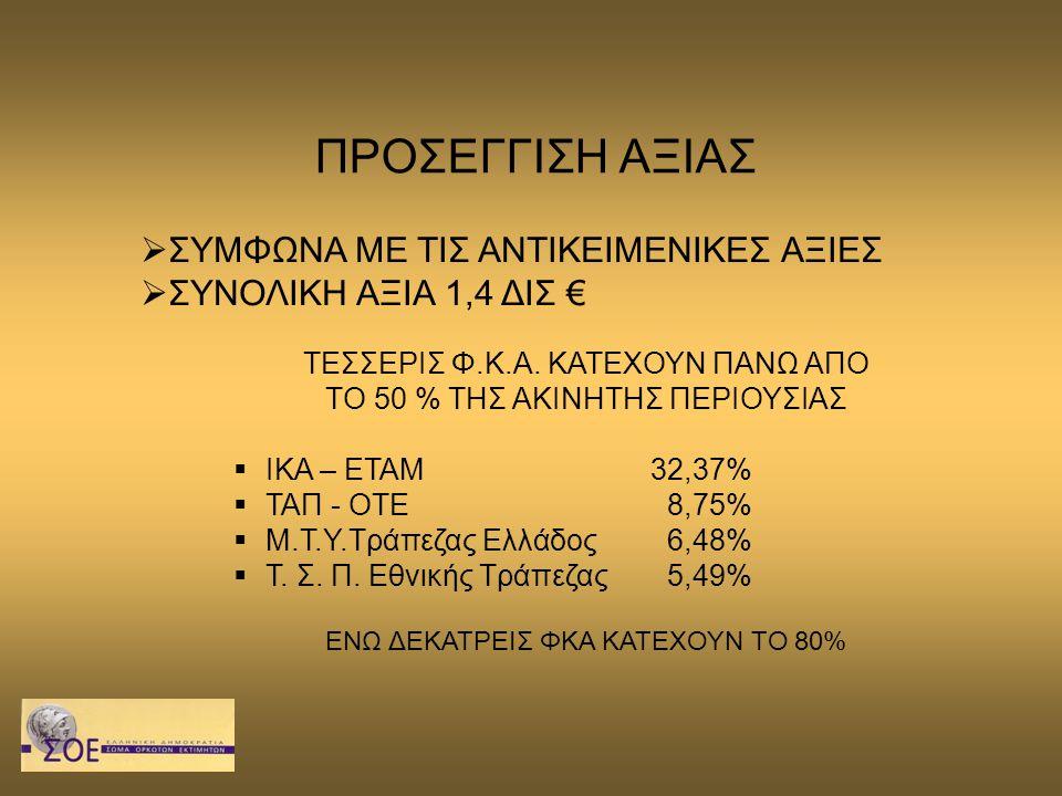 ΠΡΟΣΕΓΓΙΣΗ ΑΞΙΑΣ  ΣΥΜΦΩΝΑ ΜΕ ΤΙΣ ΑΝΤΙΚΕΙΜΕΝΙΚΕΣ ΑΞΙΕΣ  ΣΥΝΟΛΙΚΗ ΑΞΙΑ 1,4 ΔΙΣ € ΤΕΣΣΕΡΙΣ Φ.Κ.Α. ΚΑΤΕΧΟΥΝ ΠΑΝΩ ΑΠO ΤΟ 50 % ΤΗΣ ΑΚΙΝΗΤΗΣ ΠΕΡΙΟΥΣΙΑΣ  Ι