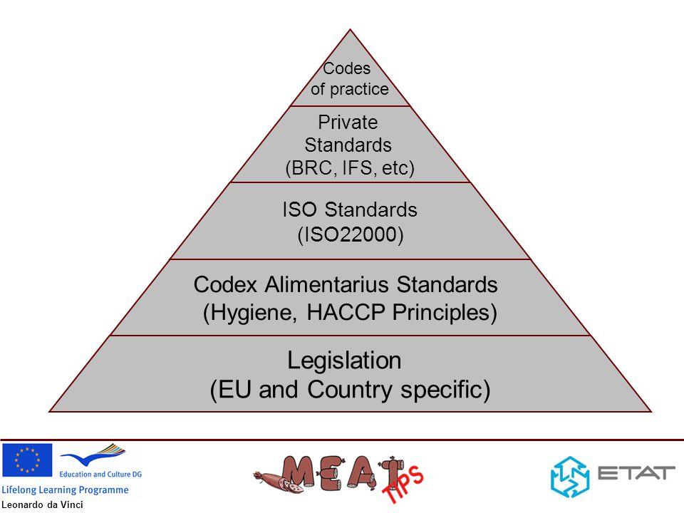 Leonardo da Vinci Codes of practice Private Standards (BRC, IFS, etc) ISO Standards (ISO22000) Codex Alimentarius Standards (Hygiene, HACCP Principles