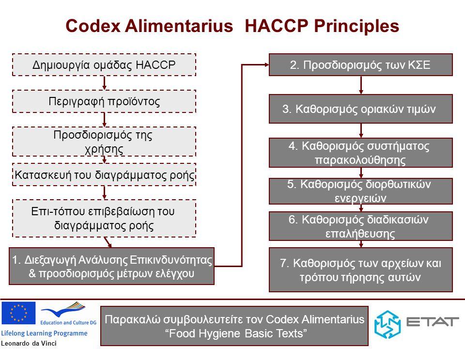Leonardo da Vinci Δημιουργία ομάδας HACCP Περιγραφή προϊόντος Προσδιορισμός της χρήσης Κατασκευή του διαγράμματος ροής Επι-τόπου επιβεβαίωση του διαγρ