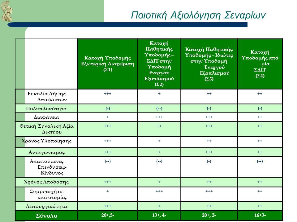 Παν. Αθηνών - Τμήμα Πληροφορικής & Τηλεπικοινωνιών – Δ. Βαρουτάς Ποιοτική Αξιολόγηση Σεναρίων Κατοχή Υποδομής Εξωτερική Διαχείριση (Σ1) Κατοχή Παθητικ