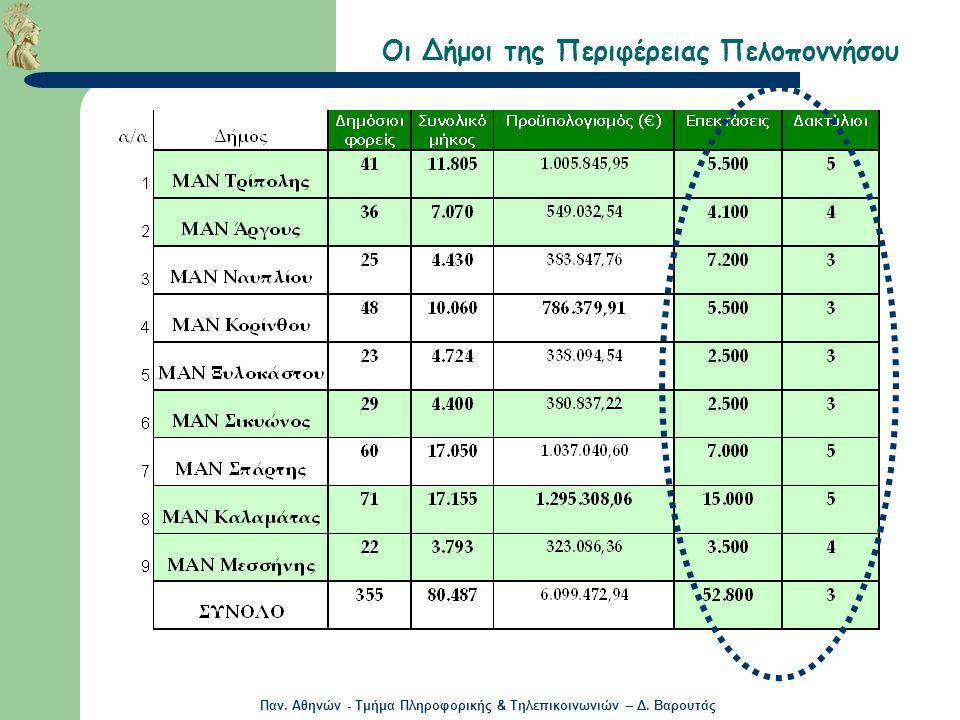 Παν. Αθηνών - Τμήμα Πληροφορικής & Τηλεπικοινωνιών – Δ. Βαρουτάς Οι Δήμοι της Περιφέρειας Πελοποννήσου