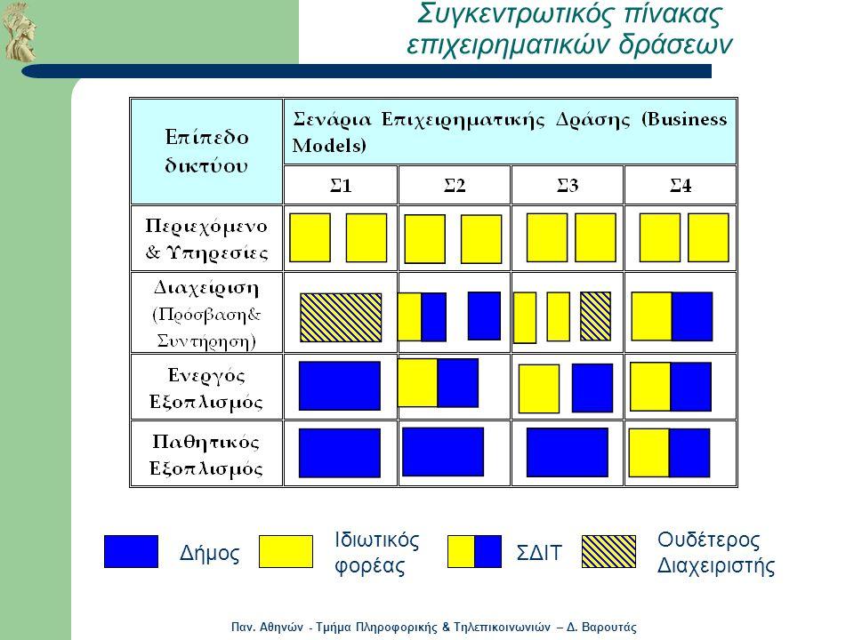 Παν.Αθηνών - Τμήμα Πληροφορικής & Τηλεπικοινωνιών – Δ.
