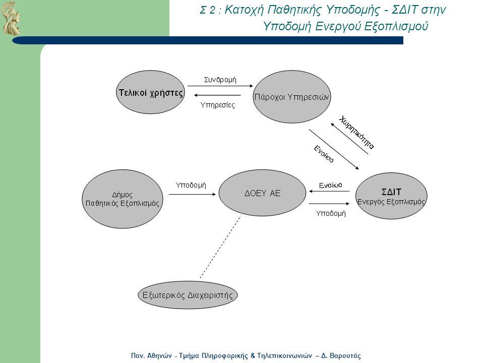 Παν. Αθηνών - Τμήμα Πληροφορικής & Τηλεπικοινωνιών – Δ. Βαρουτάς Σ 2 : Κατοχή Παθητικής Υποδομής - ΣΔΙΤ στην Υποδομή Ενεργού Εξοπλισμού
