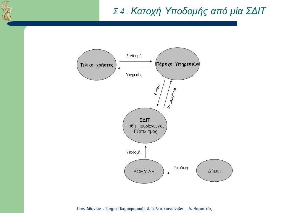 Παν. Αθηνών - Τμήμα Πληροφορικής & Τηλεπικοινωνιών – Δ. Βαρουτάς Σ 4 : Κατοχή Υποδομής από μία ΣΔΙΤ