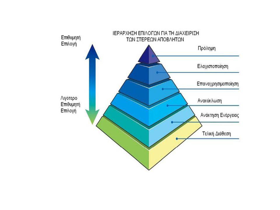 Σήμερα βρίσκεται σε εξέλιξη η διαδικασία αναθεώρησης του Περιφερειακού σχεδιασμού διαχείρισης απορριμμάτων Κρήτης.