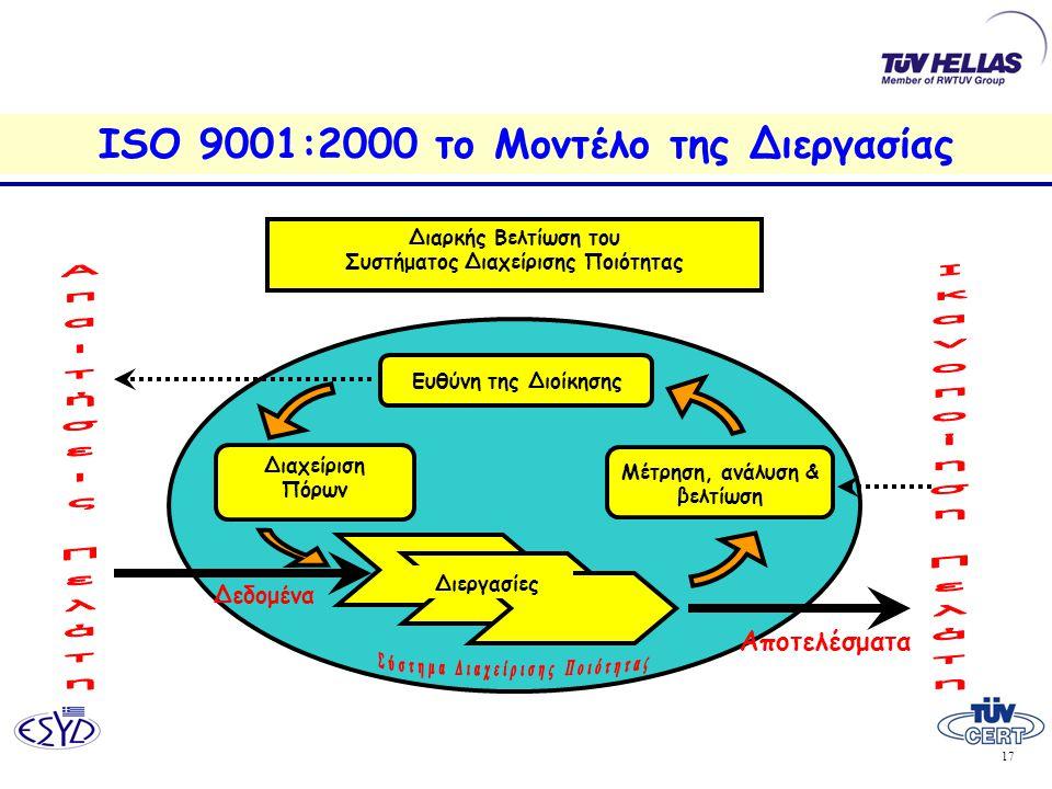 17 ISO 9001:2000 το Μοντέλο της Διεργασίας Μέτρηση, ανάλυση & βελτίωση Διαρκής Βελτίωση του Συστήματος Διαχείρισης Ποιότητας Διεργασίες Ευθύνη της Διοίκησης Διαχείριση Πόρων Δεδομένα Αποτελέσματα