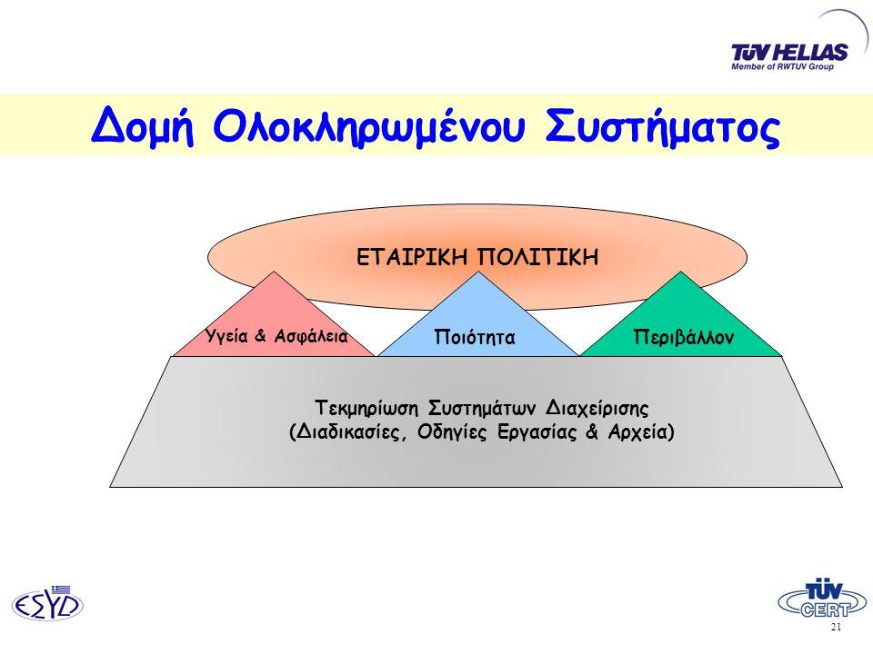 21 Δομή Ολοκληρωμένου Συστήματος ΕΤΑΙΡΙΚΗ ΠΟΛΙΤΙΚΗ Υγεία & Ασφάλεια Τεκμηρίωση Συστημάτων Διαχείρισης (Διαδικασίες, Οδηγίες Εργασίας & Αρχεία) Ποιότητ