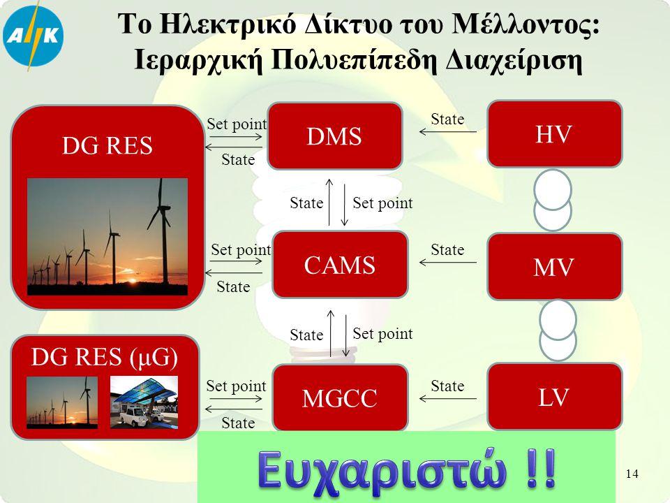 Το Ηλεκτρικό Δίκτυο του Μέλλοντος: Ιεραρχική Πολυεπίπεδη Διαχείριση HV MV LV DMS CAMS MGCC DG RES DG RES (μG) State Set point State Set point State 14