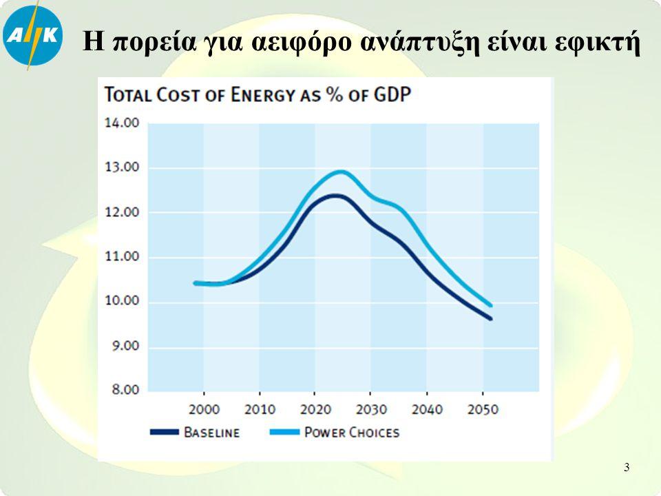 Στη μελέτη «Power Choices Reloaded» όλες οι επιλογές συνδυάζονται για να μειώσουν τις εκπομπές: 39% από ενεργειακή απόδοση, 32% από ΑΠΕ, 11% από πυρηνική, 6% από CCS & 13% από φυσικό αέριο 4