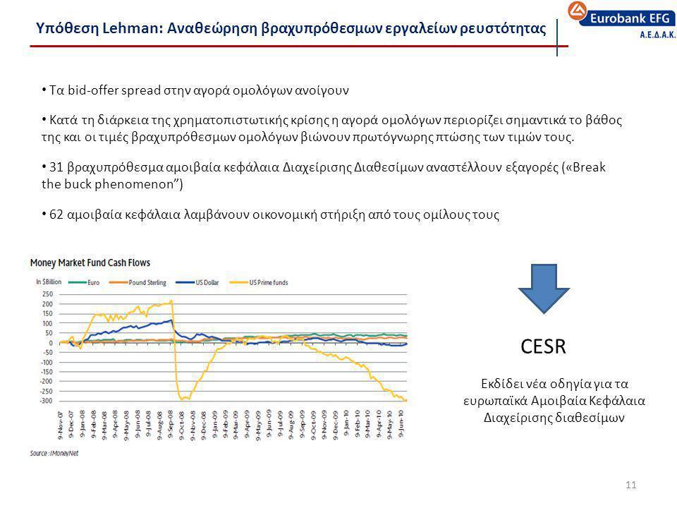 Υπόθεση Lehman: Αναθεώρηση βραχυπρόθεσμων εργαλείων ρευστότητας 11 • Τα bid-offer spread στην αγορά ομολόγων ανοίγουν • Κατά τη διάρκεια της χρηματοπι