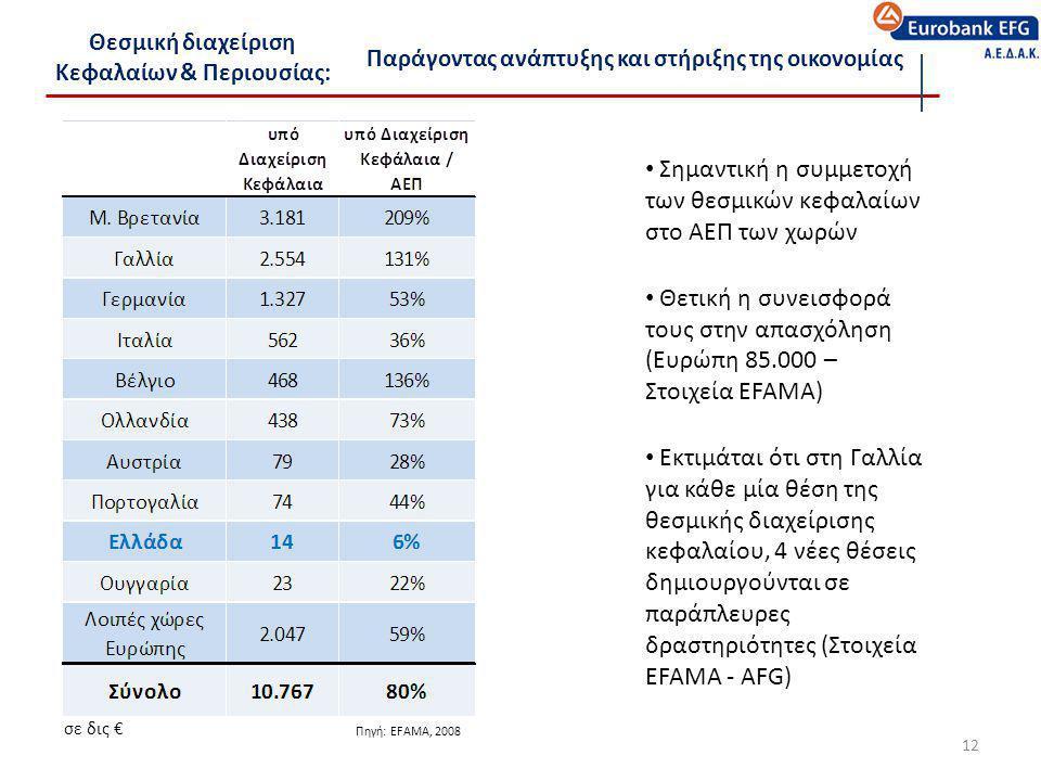 • Σημαντική η συμμετοχή των θεσμικών κεφαλαίων στο ΑΕΠ των χωρών • Θετική η συνεισφορά τους στην απασχόληση (Ευρώπη 85.000 – Στοιχεία EFAMA) • Εκτιμάτ