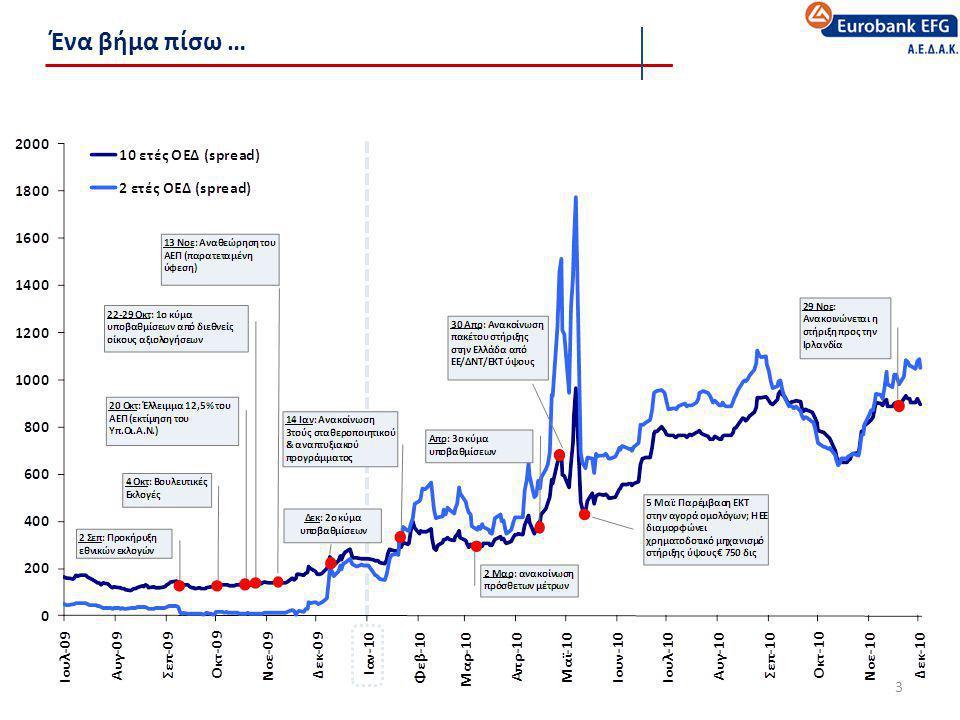 Παγκόσμια αγορά – Σύνολο υπό Διαχείριση Κεφαλαίων 2007 - 2010 4 17,7 τρις € 13,6 τρις € 15,8 τρις € 17,4 τρις € • Η χρηματοπιστωτική κρίση του 2008 απομειώνει τις μετοχικές αξίες και οδηγεί επενδυτές σε μια συντηρητική συμπεριφορά • Η ένταση της χρηματοπιστωτικής κρίσης του 2008 και η δημοσιονομική κρίση της Ευρώπης δεν επιτρέπει στη θεσμική αγορά κεφαλαίων να ανακτήσει πλήρως το χαμένο έδαφος -23,2% +27,9% -1,7%
