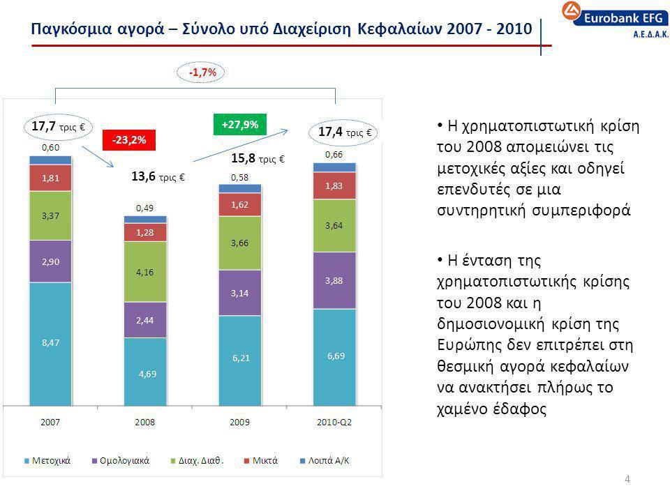 Παγκόσμια αγορά – Σύνολο υπό Διαχείριση Κεφαλαίων 2007 - 2010 4 17,7 τρις € 13,6 τρις € 15,8 τρις € 17,4 τρις € • Η χρηματοπιστωτική κρίση του 2008 απ