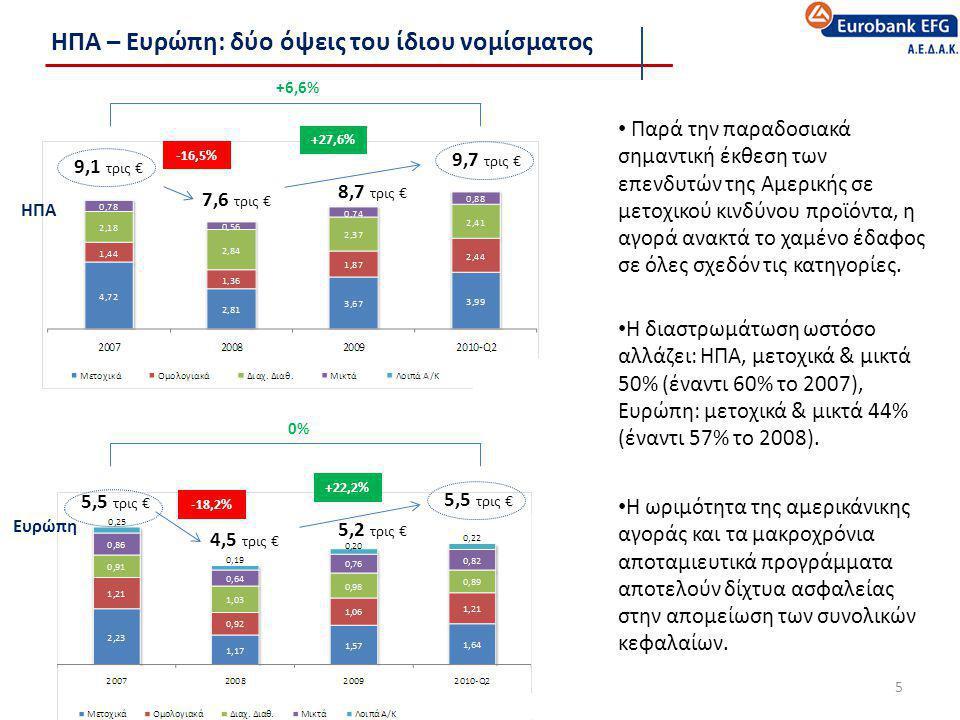 ΗΠΑ – Ευρώπη: δύο όψεις του ίδιου νομίσματος 5 9,1 τρις € 7,6 τρις € 8,7 τρις € 9,7 τρις € ΗΠΑ • Παρά την παραδοσιακά σημαντική έκθεση των επενδυτών τ