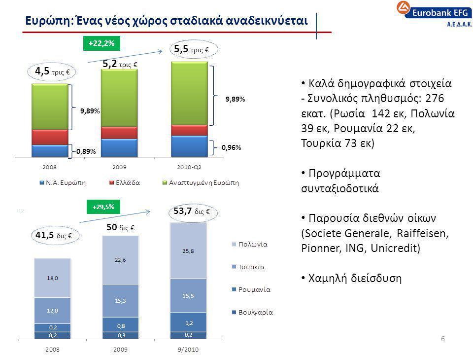 Ευρώπη: Ένας νέος χώρος σταδιακά αναδεικνύεται 6 • Καλά δημογραφικά στοιχεία - Συνολικός πληθυσμός: 276 εκατ. (Ρωσία 142 εκ, Πολωνία 39 εκ, Ρουμανία 2