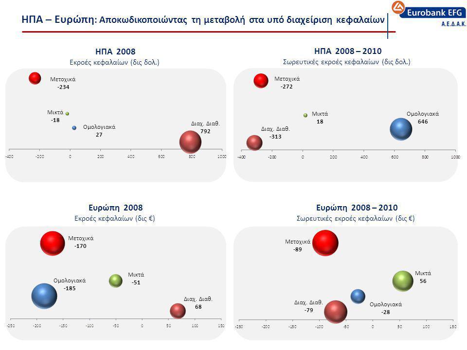 ΗΠΑ – Ευρώπη : Αποκωδικοποιώντας τη μεταβολή στα υπό διαχείριση κεφαλαίων ΗΠΑ 2008 – 2010 Σωρευτικές εκροές κεφαλαίων (δις δολ.) Μετοχικά -272 Μικτά 1