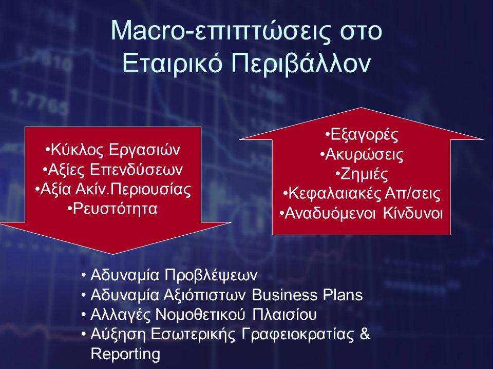 Macro-επιπτώσεις στο Εταιρικό Περιβάλλον •Κύκλος Εργασιών •Αξίες Επενδύσεων •Αξία Ακίν.Περιουσίας •Ρευστότητα •Εξαγορές •Ακυρώσεις •Ζημιές •Κεφαλαιακές Απ/σεις •Αναδυόμενοι Κίνδυνοι •Αδυναμία Προβλέψεων •Αδυναμία Αξιόπιστων Business Plans •Αλλαγές Νομοθετικού Πλαισίου •Αύξηση Εσωτερικής Γραφειοκρατίας & Reporting