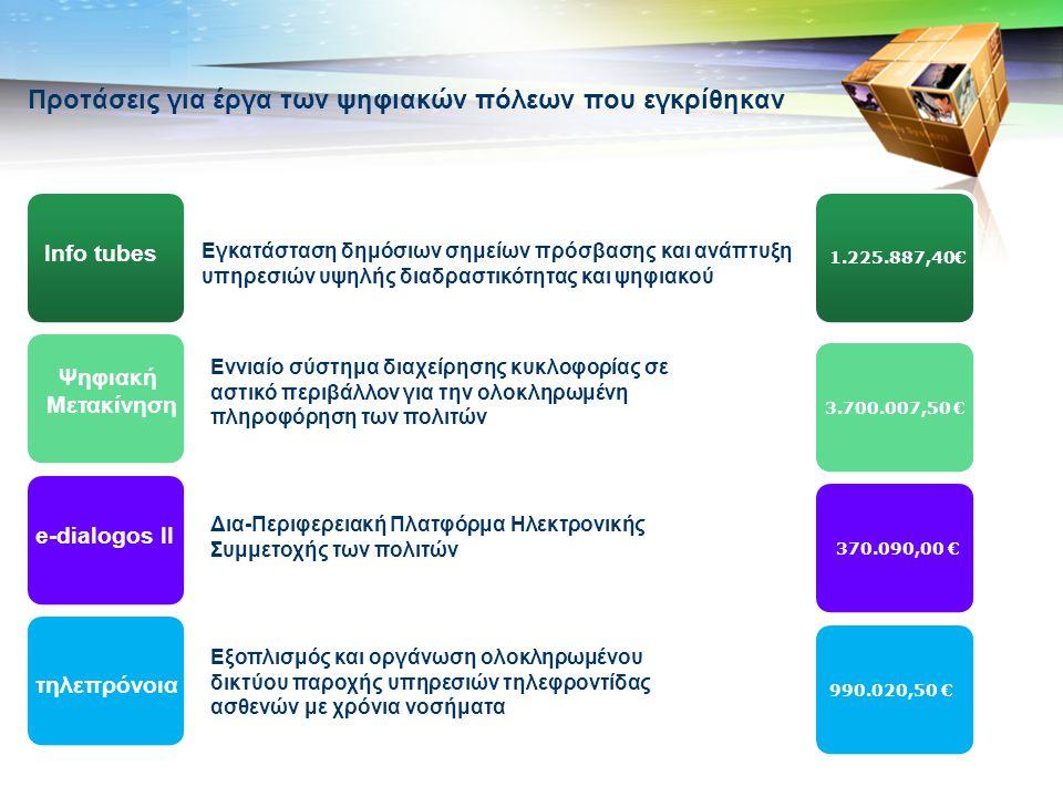 LOGO Προτάσεις για έργα των ψηφιακών πόλεων που εγκρίθηκαν Εγκατάσταση δημόσιων σημείων πρόσβασης και ανάπτυξη υπηρεσιών υψηλής διαδραστικότητας και ψηφιακού Info tubes Δια-Περιφερειακή Πλατφόρμα Ηλεκτρονικής Συμμετοχής των πολιτών e-dialogos II Εννιαίο σύστημα διαχείρησης κυκλοφορίας σε αστικό περιβάλλον για την ολοκληρωμένη πληροφόρηση των πολιτών Ψηφιακή Μετακίνηση Εξοπλισμός και οργάνωση ολοκληρωμένου δικτύου παροχής υπηρεσιών τηλεφροντίδας ασθενών με χρόνια νοσήματα τηλεπρόνοια 1.225.887,40€ 3.700.007,50 € 370.090,00 € 990.020,50 €
