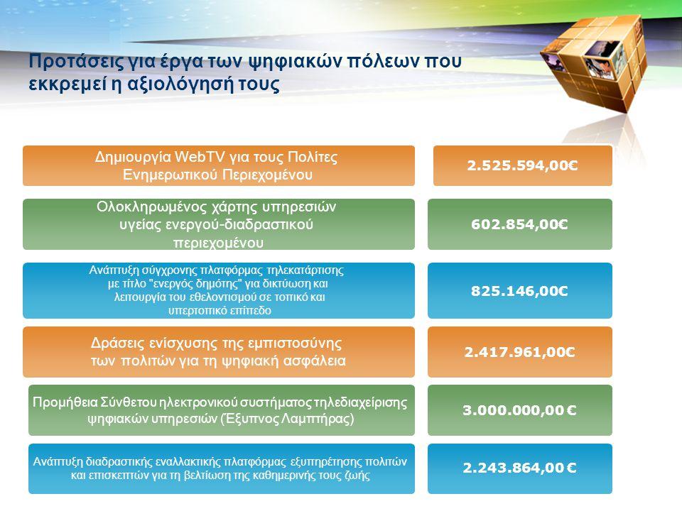 LOGO Προτάσεις για έργα των ψηφιακών πόλεων που εκκρεμεί η αξιολόγησή τους Δημιουργία WebTV για τους Πολίτες Ενημερωτικού Περιεχομένου Ολοκληρωμένος χάρτης υπηρεσιών υγείας ενεργού-διαδραστικού περιεχομένου Ανάπτυξη σύγχρονης πλατφόρμας τηλεκατάρτισης με τίτλο ενεργός δημότης για δικτύωση και λειτουργία του εθελοντισμού σε τοπικό και υπερτοπικό επίπεδο Δράσεις ενίσχυσης της εμπιστοσύνης των πολιτών για τη ψηφιακή ασφάλεια Προμήθεια Σύνθετου ηλεκτρονικού συστήματος τηλεδιαχείρισης ψηφιακών υπηρεσιών (Έξυπνος Λαμπτήρας) Ανάπτυξη διαδραστικής εναλλακτικής πλατφόρμας εξυπηρέτησης πολιτών και επισκεπτών για τη βελτίωση της καθημερινής τους ζωής 2.525.594,00€ 602.854,00€ 825.146,00€ 2.417.961,00€ 3.000.000,00 € 2.243.864,00 €