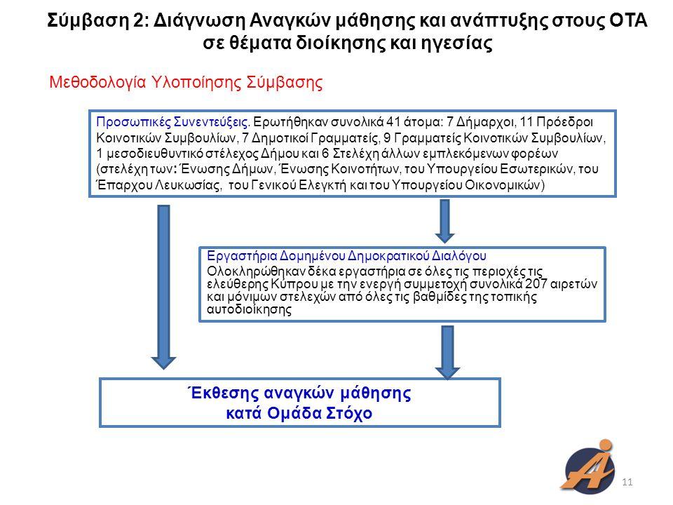 Σύμβαση 2: Διάγνωση Αναγκών μάθησης και ανάπτυξης στους ΟΤΑ σε θέματα διοίκησης και ηγεσίας Εργαστήρια Δομημένου Δημοκρατικού Διαλόγου Ολοκληρώθηκαν δέκα εργαστήρια σε όλες τις περιοχές τις ελεύθερης Κύπρου με την ενεργή συμμετοχή συνολικά 207 αιρετών και μόνιμων στελεχών από όλες τις βαθμίδες της τοπικής αυτοδιοίκησης Προσωπικές Συνεντεύξεις.
