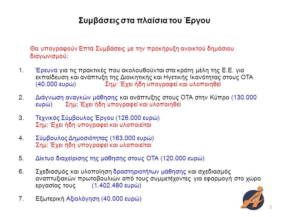 Χρονοδιάγραμμα 4 ο τρίμηνο 2009 1 ο τρίμηνο 2010 2 ο τρίμηνο 2010 3 ο τρίμηνο 2010 4 ο τρίμηνο 2010 1 ο τρίμηνο 2011 2 ο τρίμηνο 2011 3 ο τρίμηνο 2011 4 ο τρίμηνο 2011 1 ο τρίμηνο 2012 2 ο τρίμηνο 2012 3 ο τρίμηνο 2012 4 ο τρίμηνο 2012 1 ο τρίμηνο 2013 2 ο τρίμηνο 2013 3 ο τρίμηνο 2013 4 ο τρίμηνο 2013 Έρευνα €34.281 Διάγνωση €120.750 Τεχνικός Σύμβουλος €110.400 Σύμβουλος Δημοσιότητας €139.000 Σύστημα Διαχείρισης Μάθησης €120.000 Μαθησιακές Δραστηριότητες € 1.400.000 Αξιολόγηση €40.000 6