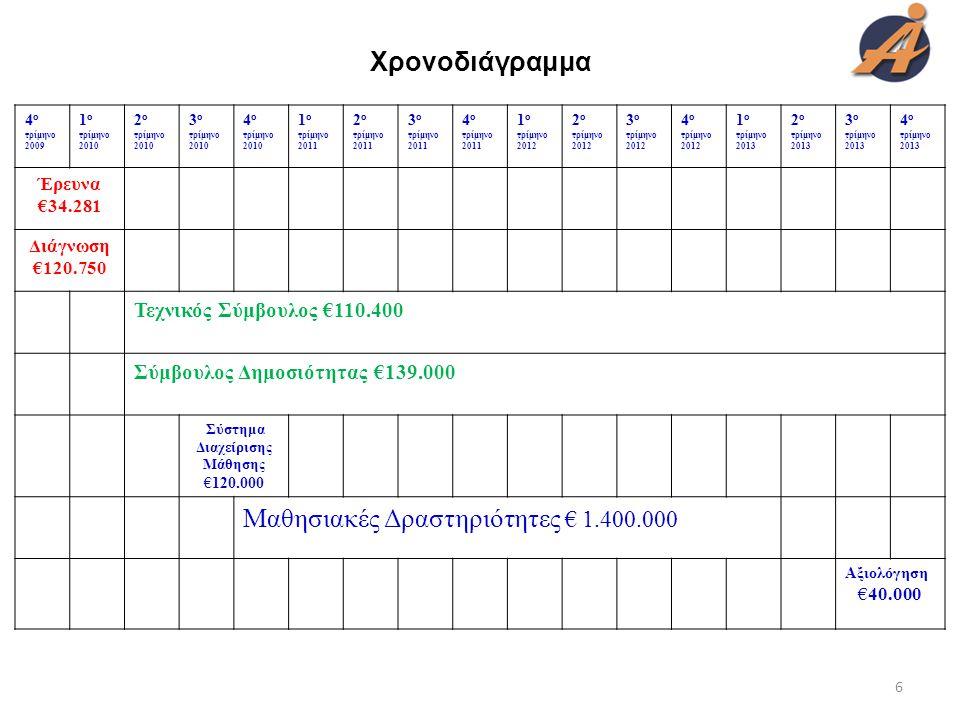 Χρονοδιάγραμμα 4 ο τρίμηνο 2009 1 ο τρίμηνο 2010 2 ο τρίμηνο 2010 3 ο τρίμηνο 2010 4 ο τρίμηνο 2010 1 ο τρίμηνο 2011 2 ο τρίμηνο 2011 3 ο τρίμηνο 2011