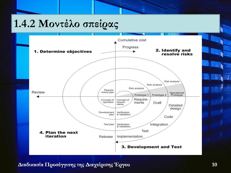 Διαδικασία Προσέγγισης της Διαχείρισης Έργου 1.4.2 Μοντέλο σπείρας 10