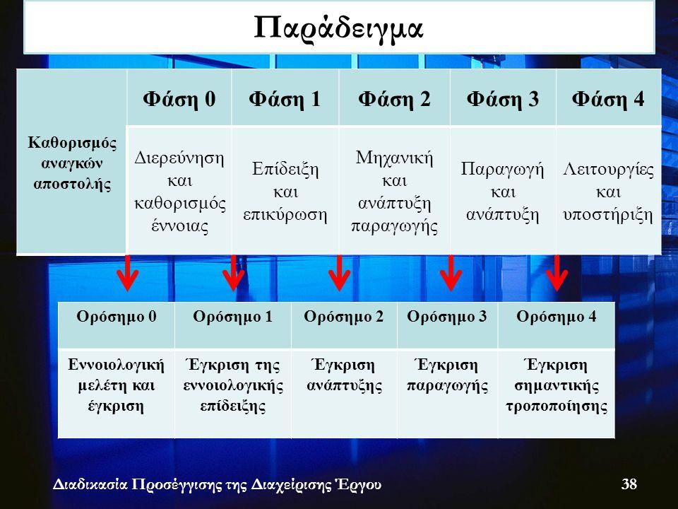 Καθορισμός αναγκών αποστολής Φάση 0Φάση 1Φάση 2Φάση 3Φάση 4 Διερεύνηση και καθορισμός έννοιας Επίδειξη και επικύρωση Μηχανική και ανάπτυξη παραγωγής Παραγωγή και ανάπτυξη Λειτουργίες και υποστήριξη Παράδειγμα Διαδικασία Προσέγγισης της Διαχείρισης Έργου 38 Ορόσημο 0Ορόσημο 1Ορόσημο 2Ορόσημο 3Ορόσημο 4 Εννοιολογική μελέτη και έγκριση Έγκριση της εννοιολογικής επίδειξης Έγκριση ανάπτυξης Έγκριση παραγωγής Έγκριση σημαντικής τροποποίησης